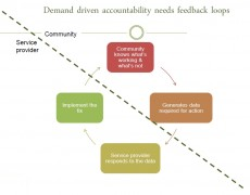 Demand driven accountability: From micro to macro