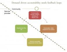 Demand driven accountability: From micro to macro