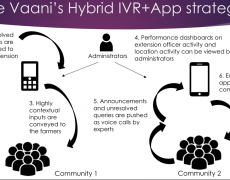 Idea #2 — The right way to bring users online: Hybrid IVR and mobile apps for data migration